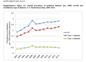 Prevalens diabetes USA 2002-2013