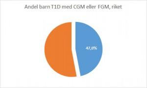 Barn T1D CGM_FGM_min sajt