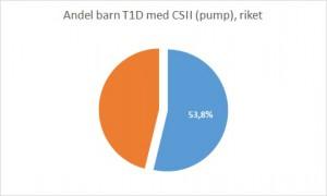 Barn T1D CSII_min sajt