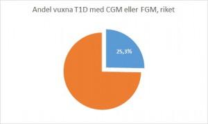 Vuxna T1D CGM_FGM_min sajt